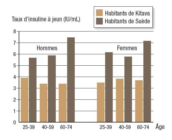 graphique comparant les niveaux d'insuline moyens entre les habitants de Suède et des chasseurs-cueilleurs de Kitava