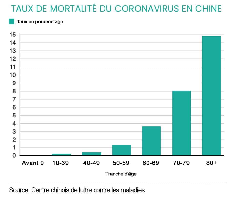 graphique représentant le taux de mortalité en fonction de l'âge lié à l'infection au coronavirus 2019