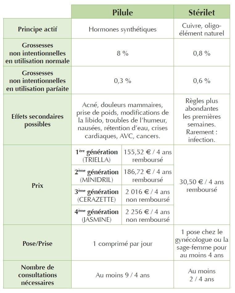 tableau comparatif des effets secondaires entre la pilule contraceptive et le stérilet au cuivre