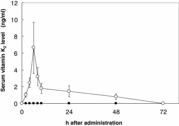 courbe représentant l'évolution du taux de vitamine K2 MK-7 dans le sang après ingestion