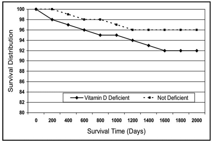 schéma montrant la corrélation entre le taux de vitamine D et la mortalité